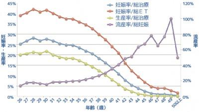 体外受精の妊娠率
